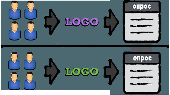 Влияние цвета на оценку бренда