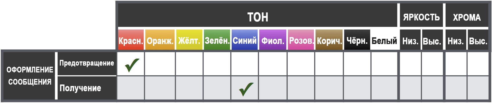 Влияние цвета на оформление сообщения