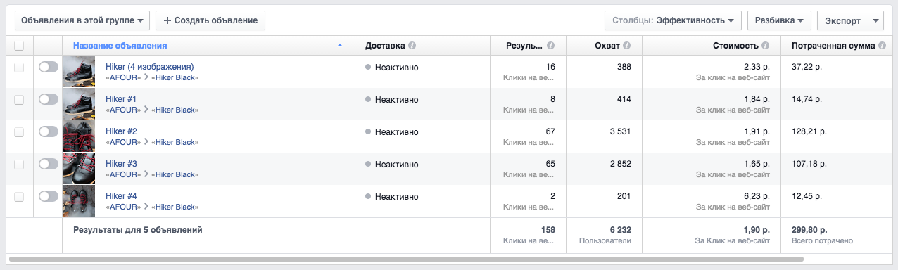 Рост эффективности рекламной кампании в Фейсбук
