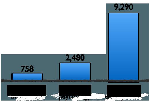 Статистика запросов по цветовой психологии