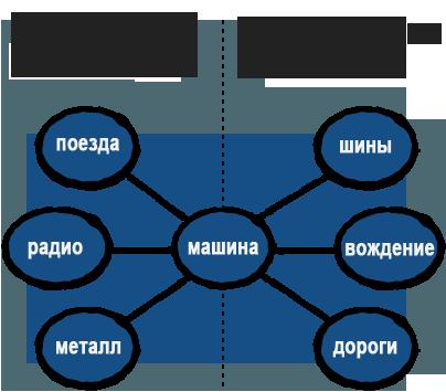 Ассоциативные связи