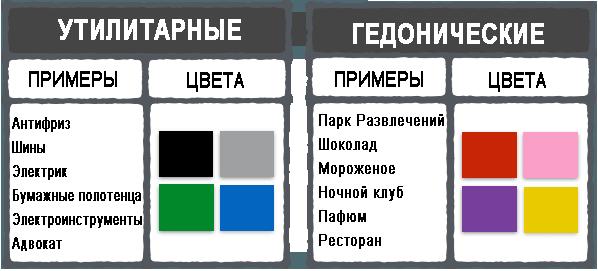 Утилитарные и гедонистические цвета