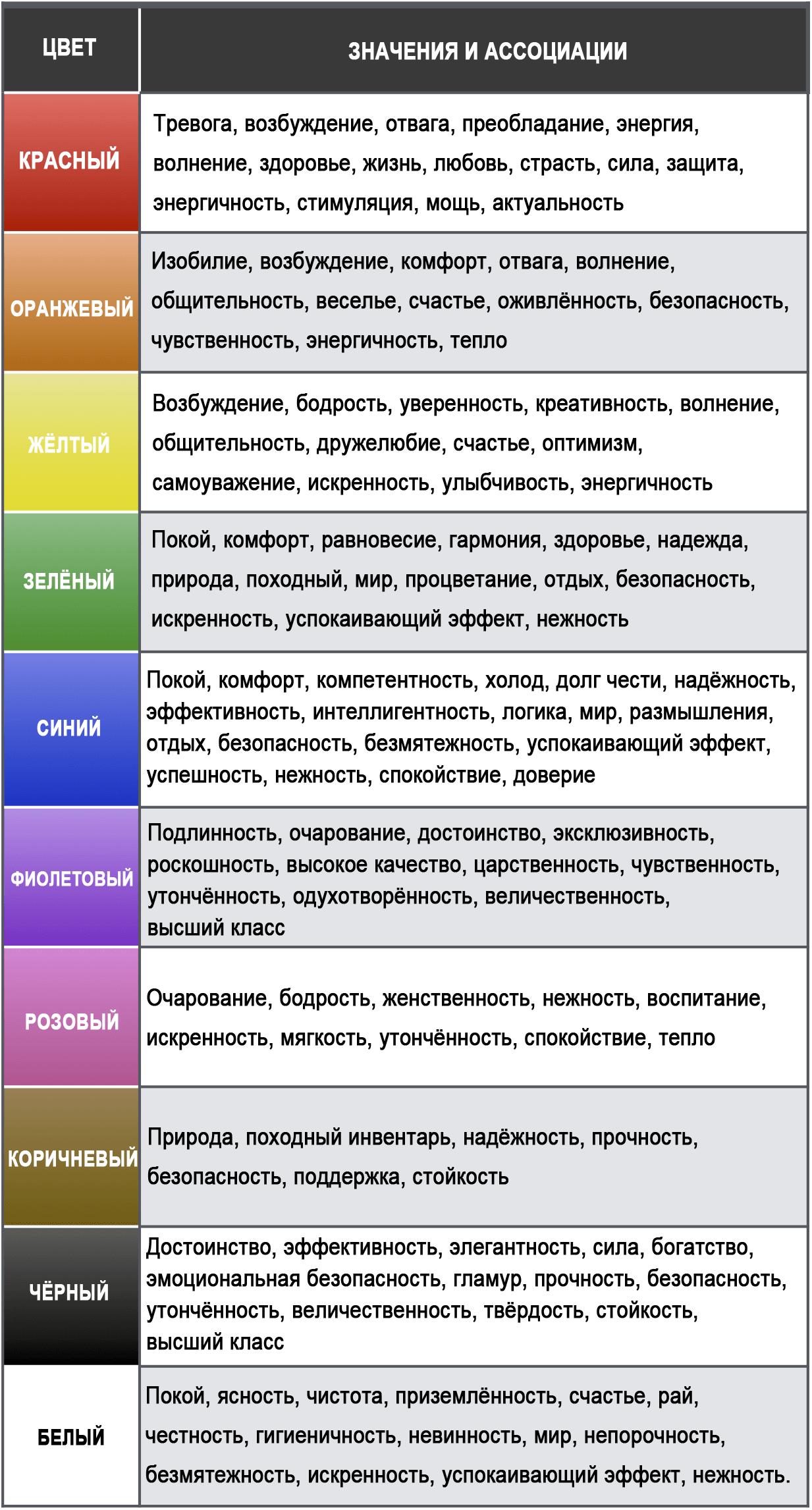 Цвет: значение и ассоциации