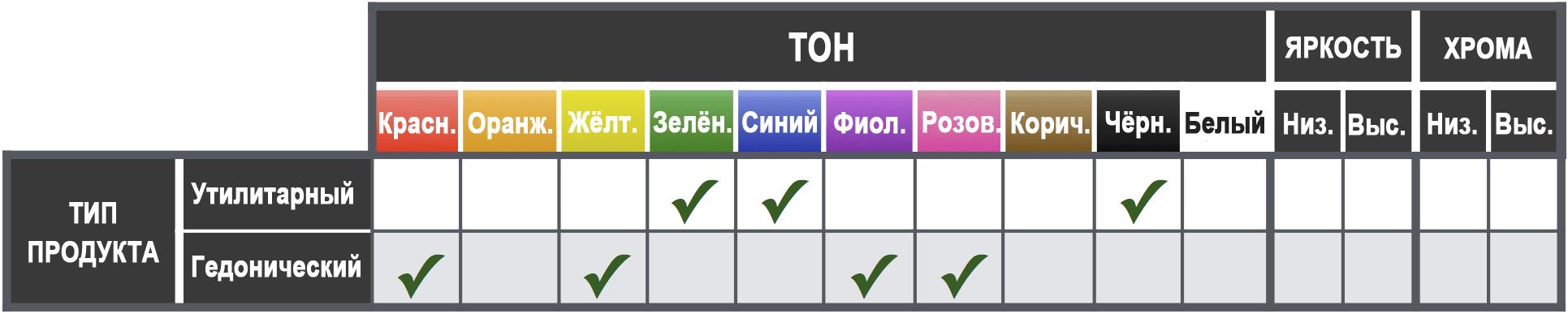 Цвет и тип продукта