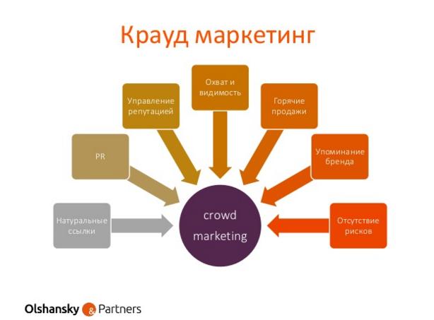 В чем сила крауд маркетинга