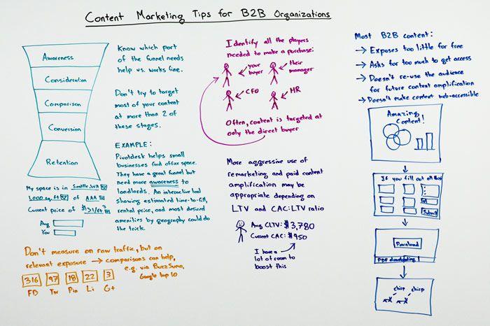 Задачи по контент-маркетингу в b2b бизнесе