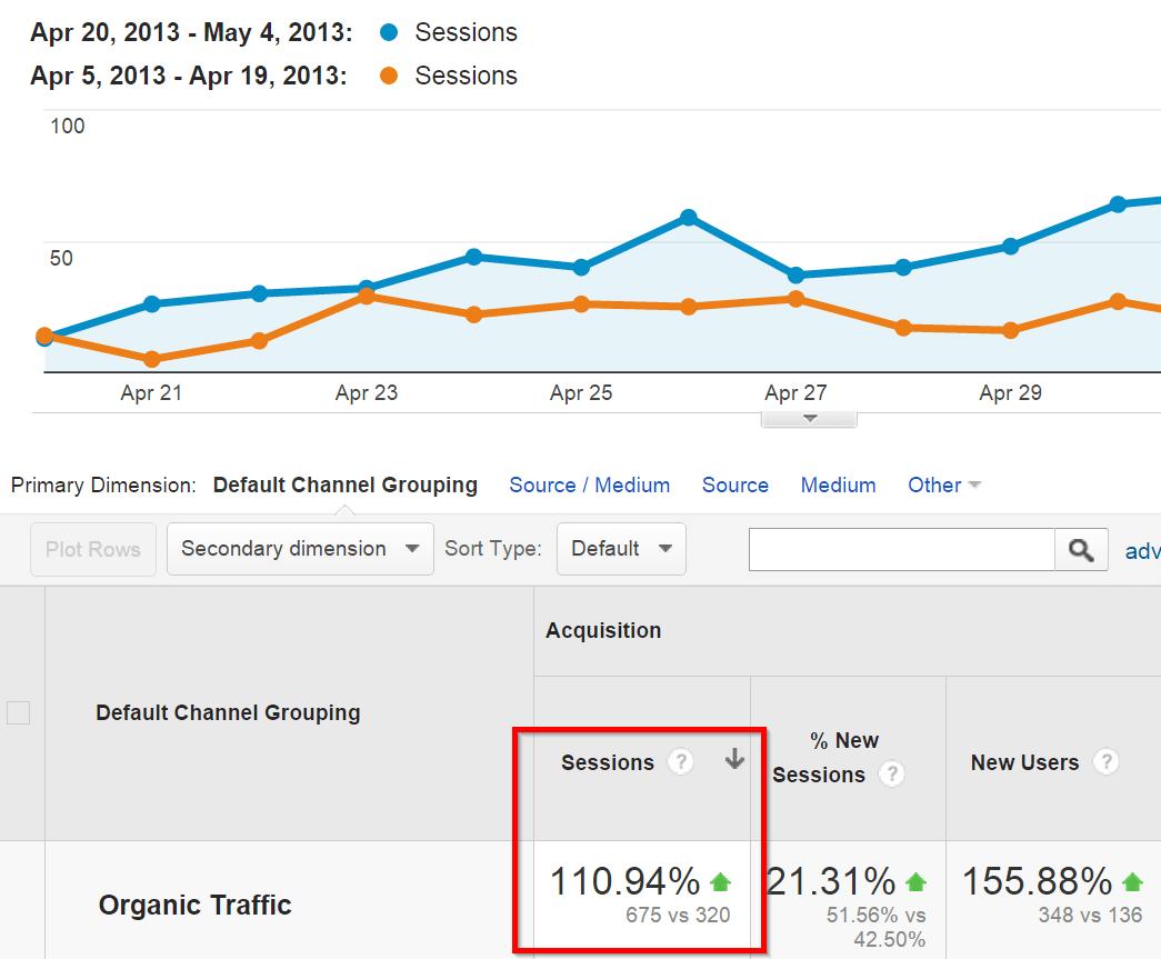 Поисковый трафик удвоился за 14 дней