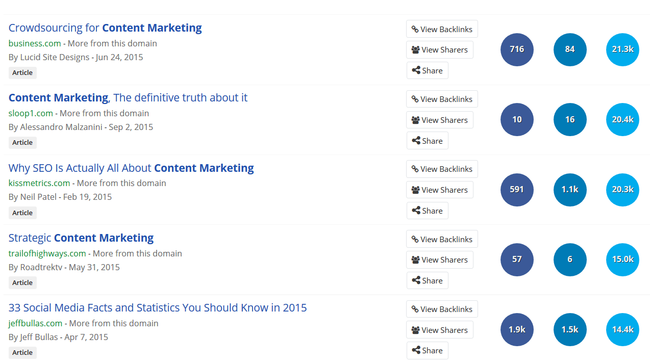 BuzzSumo: находим лучшие работы конкурентов