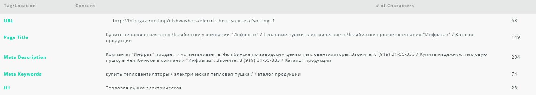 Мета-теги типичного магазина на HostCMS