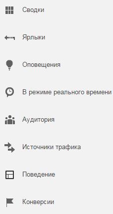 Основные разделы Google Analytics
