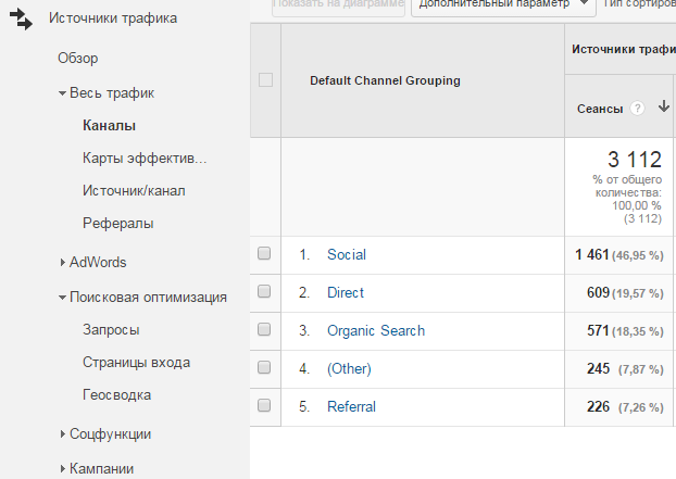 Каналы трафика в Google Analytics