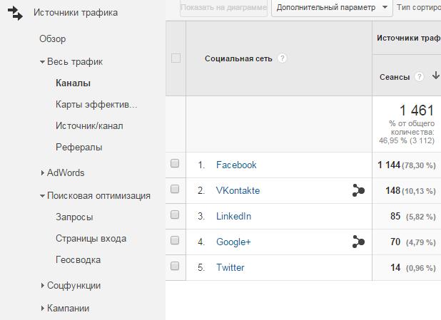 Социальные сети источники трафика в Google Analytics