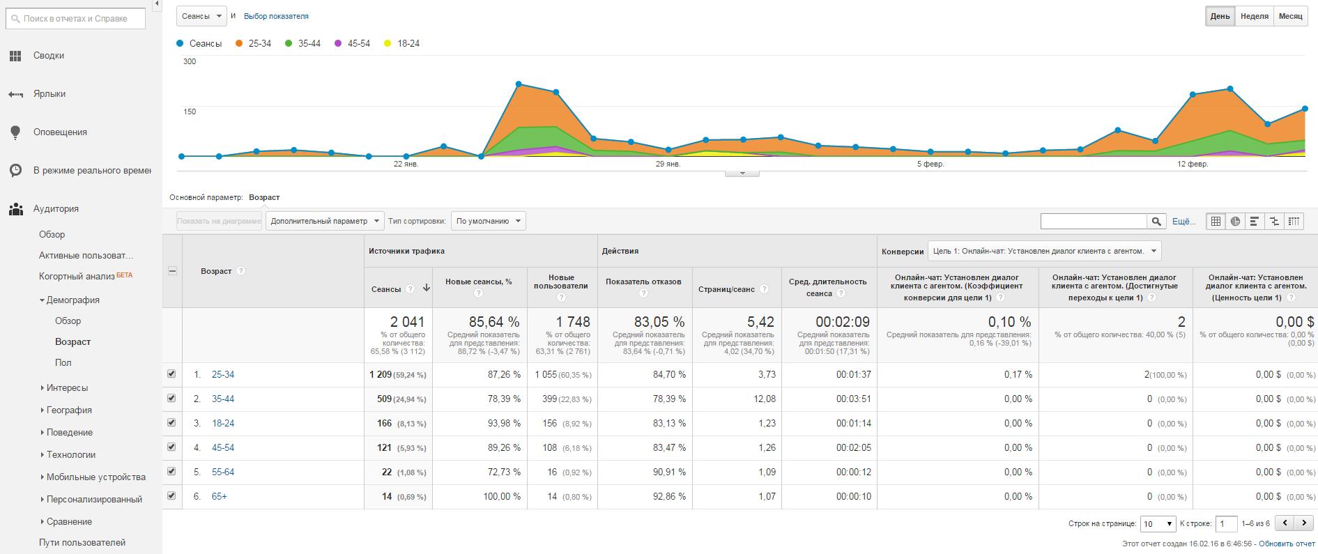 Демографический отчет в Google Analytics