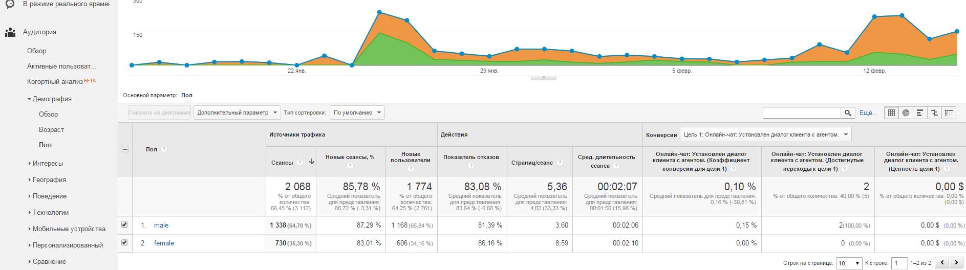 Гендерный отчет в Google Analytics