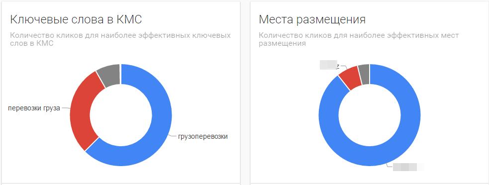 Основные сайты в Казахстане