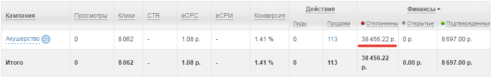 Статистика комиссий