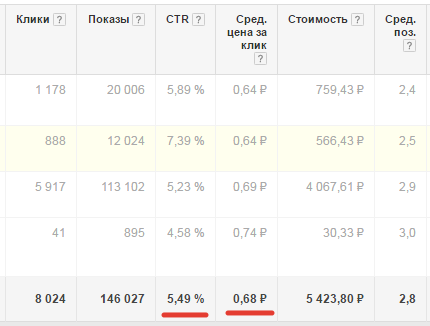 Трафик из Google AdWords