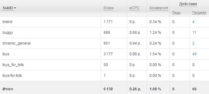 Статистика по конверсиям из Admitad