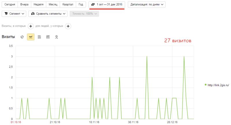 Общий трафик по источнику http://link.2gis.ru/ за три месяца