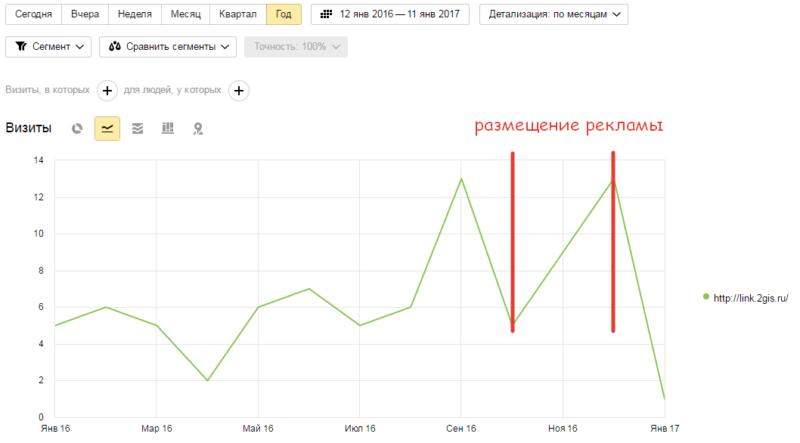 Годовое изменение трафика с источника http://link.2gis.ru/