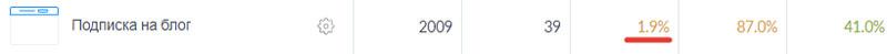 Конверсия в подписку на рассылку блога 2%