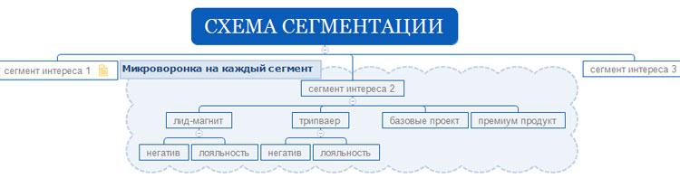 Схема сегментации