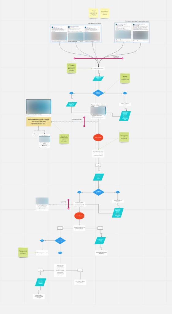 схема чат-бота для клиента