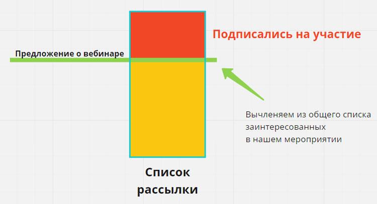 Схема вычленения из общей аудитории желающих прийти на вебинар