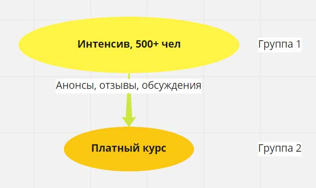 Схема использования групп Фейсук для запуска инфопродукта