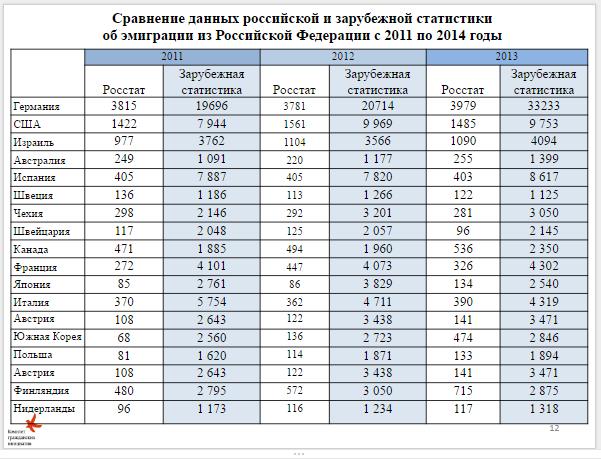 Эммиграция из России, настоящие данные
